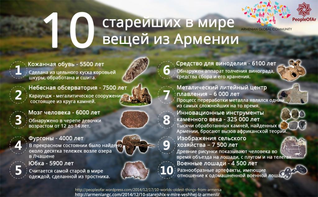 10 старейших в мире вещей из Армении